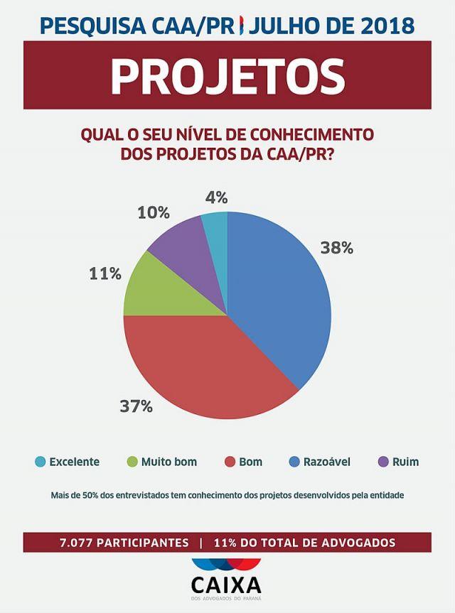 Pesquisa aponta satisfação de 83% dos advogados em relação aos serviços da CAA/PR